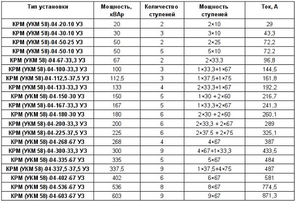 Конденсаторные установки УКМ58